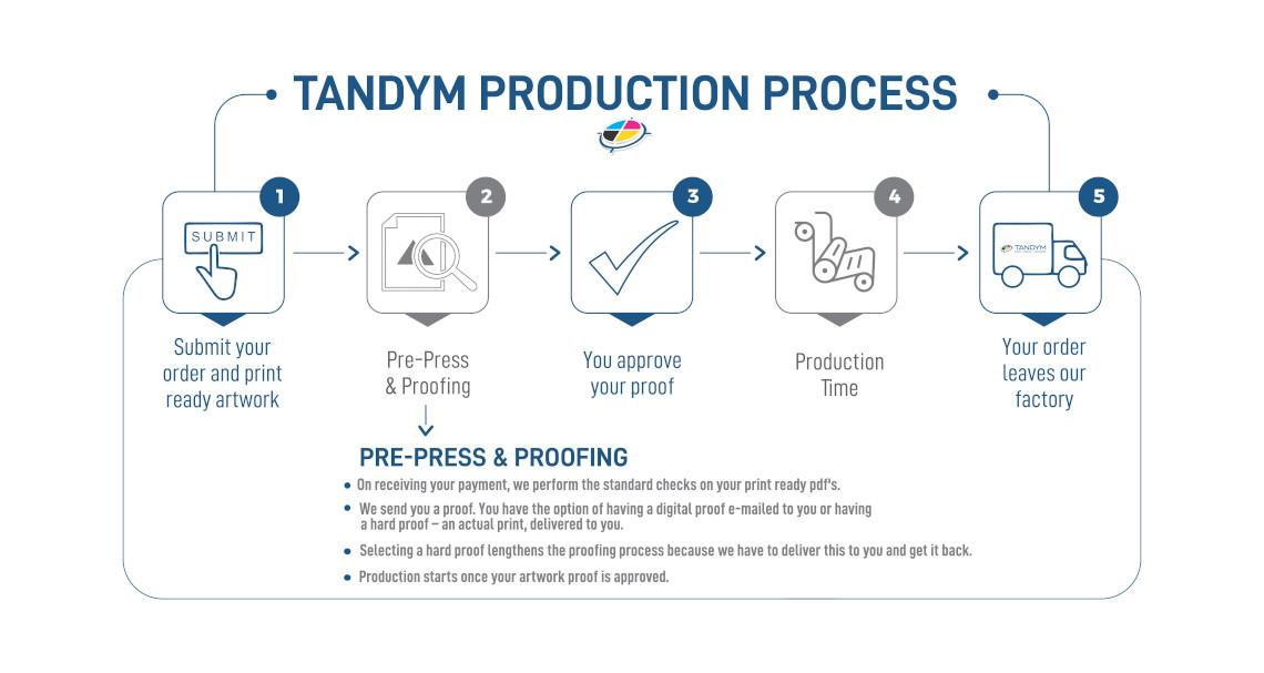Tandym Production Process